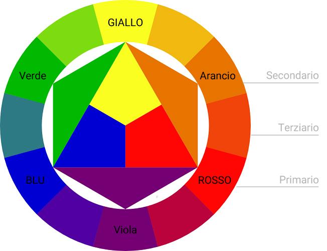 Top Lezioni di lingua italiana – Impara l'italiano gratis | Di che  LZ08